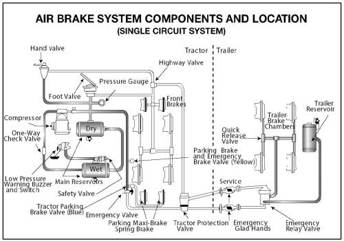 small resolution of diagram of air brake system components and location