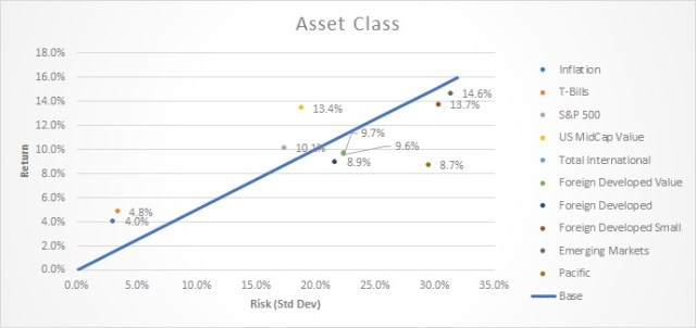 Asset class performance - last 30 years.