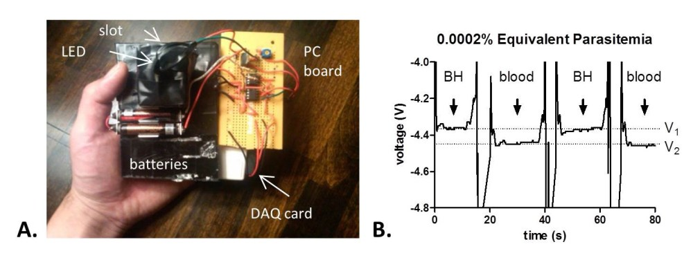 medium resolution of led malaria scanner and results a prototype led scanner battery powered that allows highly sensitive detection of malarial hemozoin