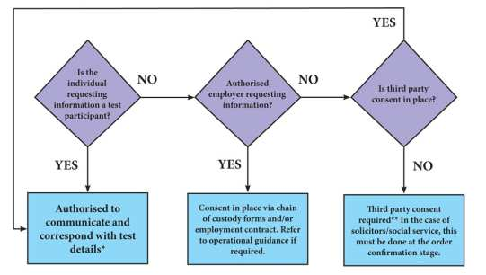 Third party consent process for DNA testing