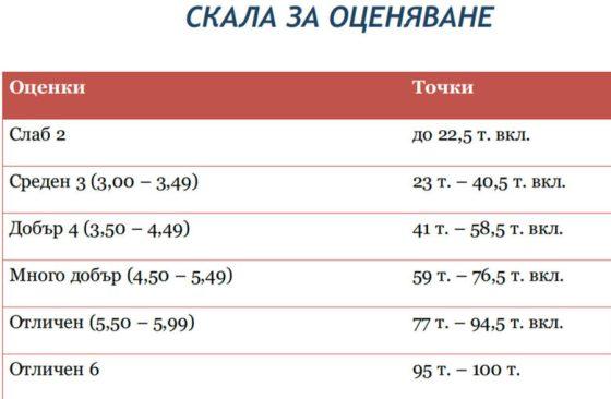 Испанското средно училище в София има най-висок резултат от изпита по български език и литература.
