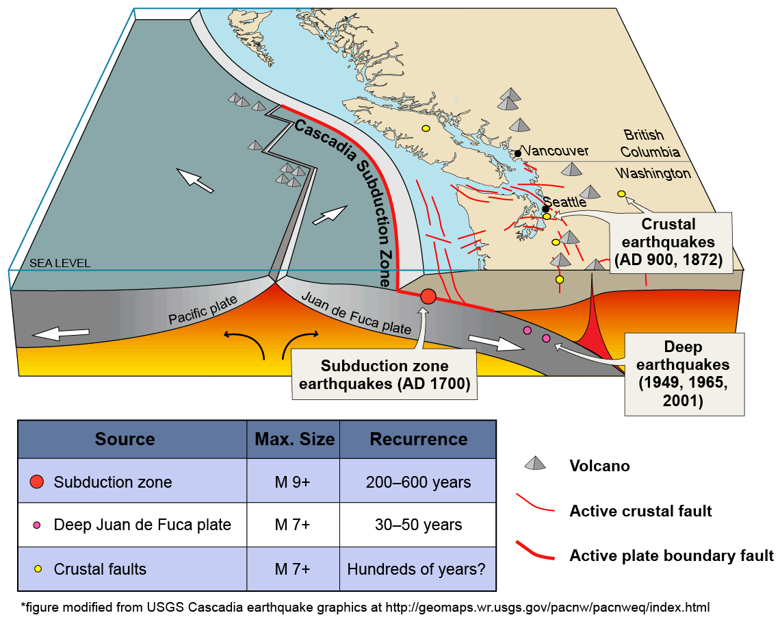 3 types of faults diagram devilbiss spray gun parts earthquakes and wa dnr what is an active fault