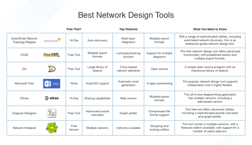 Choose view > network diagram. 7 Best Network Design Tools How To Design A Network Dnsstuff