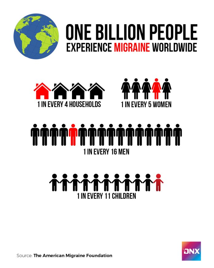 Migraine by the figures. An infographic about migraine across the globe. | Composed by Richard D. Meriveles