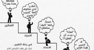 التنمية البشرية - مراحل التغيير