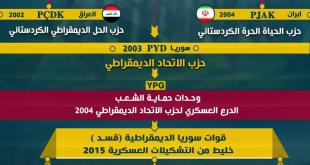 حدث وتعليق - حزب العمال الكردستاني
