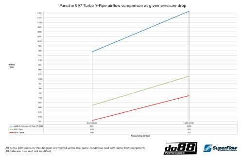 small resolution of superflow airflow test y pipe porsche 997 turbo
