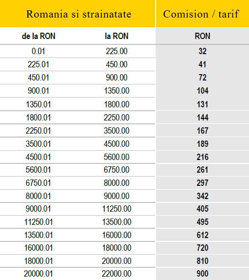 Comisioane Western Union Internationale (RON)