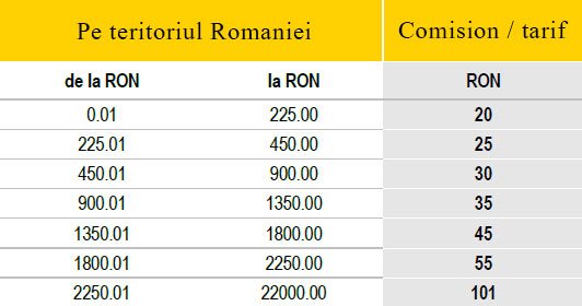 Comisioane Western Union Locale (RON)