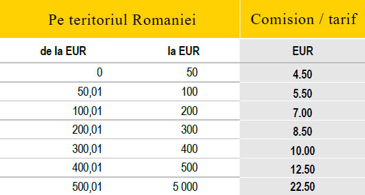 Comisioane Western Union Locale (EURO)