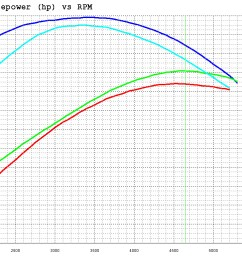 2009 harley dyna super glide dyno graph before and after installing an ejk fuel controller [ 1516 x 772 Pixel ]