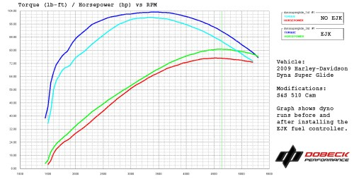 small resolution of 2009 harley dyna super glide dyno graph before and after installing an ejk fuel controller