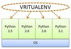 virtualenv com Python