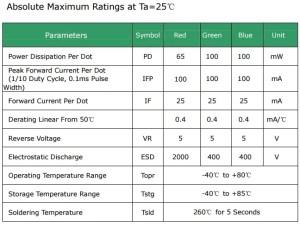 Tabela de limites da matriz de LED