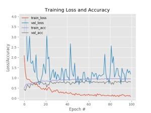 Como criar um dataset - gráfico resultante de um treinamento