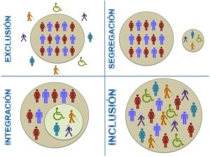 Infografía Exclusión, Segregación, Integración, Inclusión