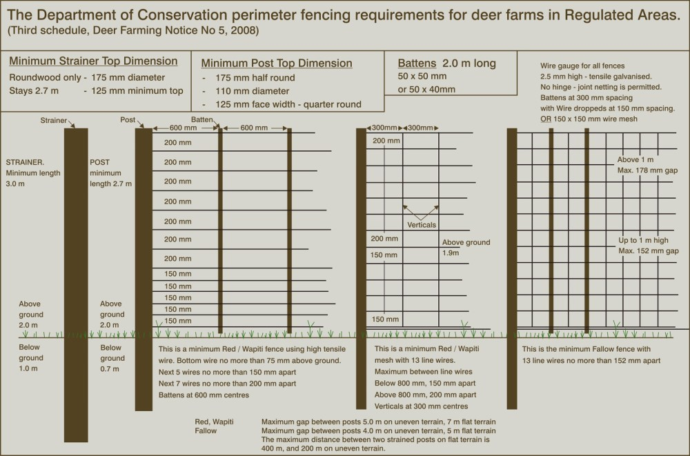 medium resolution of diagram showing doc perimeter fencing requirements for deer farms in regulated areas