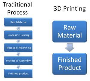 3D Printing Flowchart