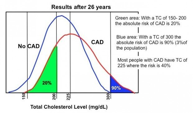 Low Density Lipoprotein (LDL) in Atherosclerosis and Heart Disease