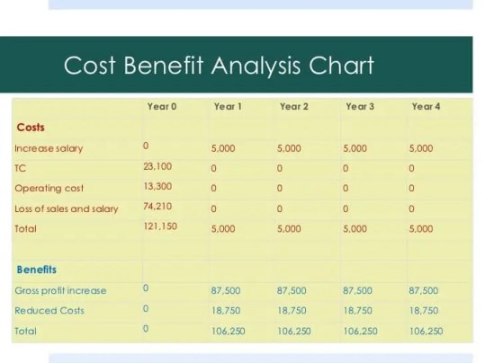 Cost benefit analysis Templates 49741