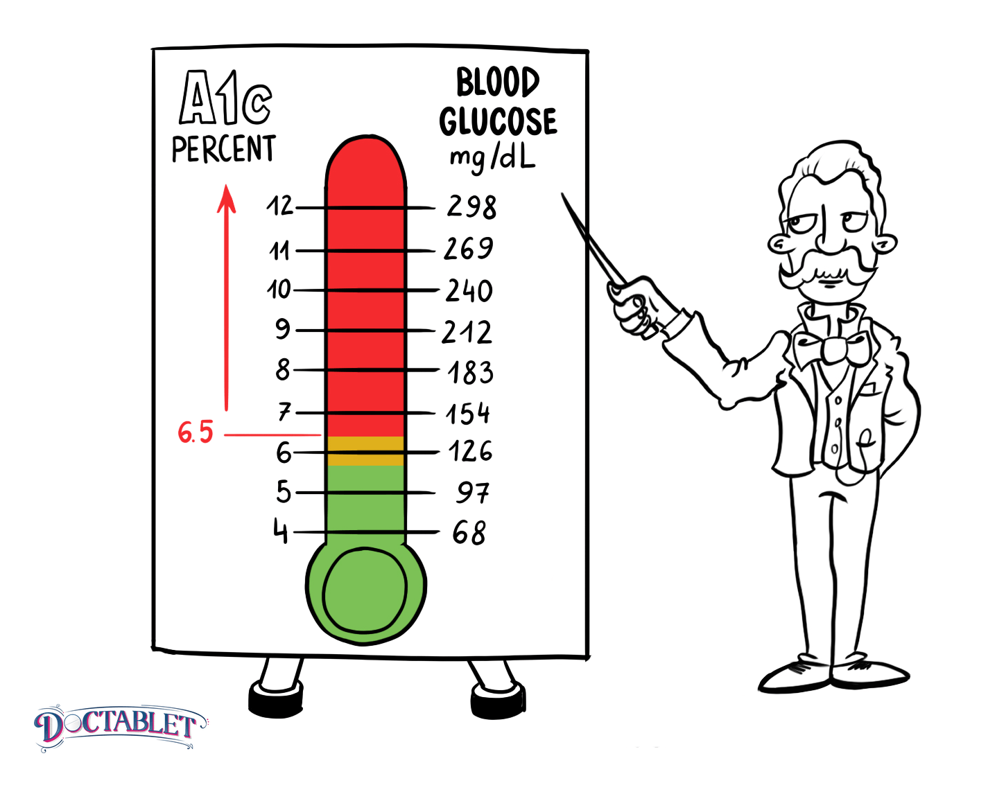 A1c levels for diabetics: Normal A1C is 5.6 and below.