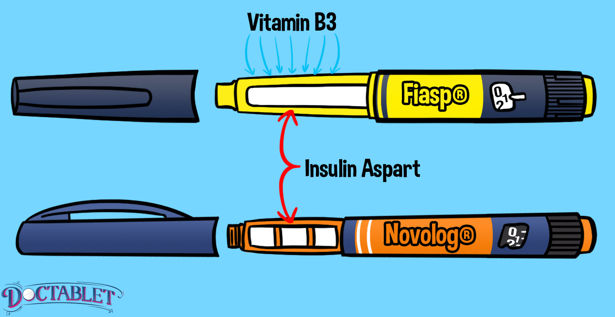 Insulin Apart is present in both Fiasp and Novolog