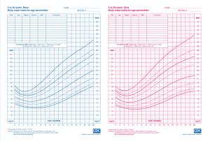 Children BMI age 2-20 years