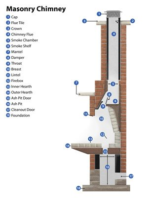 Fireplace  Chimney Cleaning Michigan  Ohio  Doctor Flue