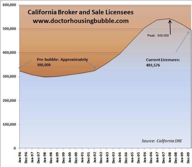 5 reasons why California will face another lost decade in housing