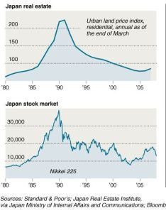 We have  very similar parallel here with our nasdaq boom of the  followed by real estate reflected on previous chart looking at case also japan iwato and heisei stock housing bubbles  how is rh doctorhousingbubble