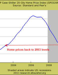 Case shiller city also the year japanese bear market in real estate is making its way to rh doctorhousingbubble