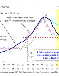 Japan and us home prices also the year japanese bear market in real estate is making its way to rh doctorhousingbubble