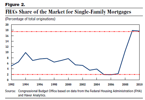 fha-share-of-market
