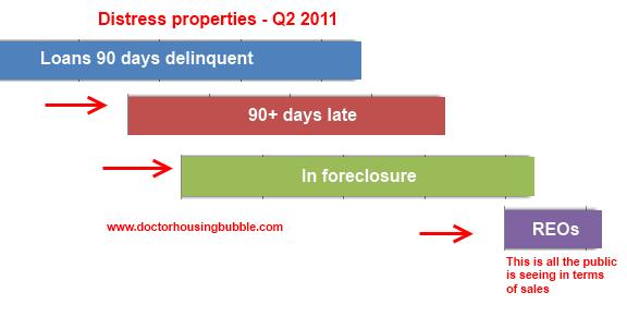 foreclosures-q2-2011