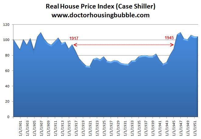 case shiller great depression