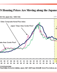 Popular housing blog articles also reinventing japan   economic lost decades in the united states rh doctorhousingbubble