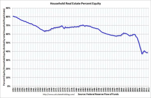 household equity in real estate Q3FlowPercentEquity