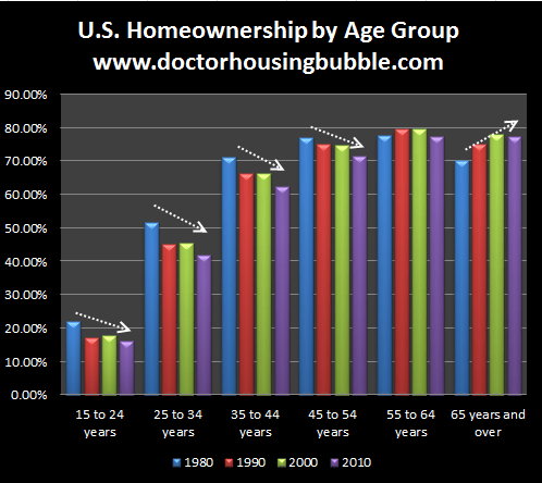 us homeownership by age group