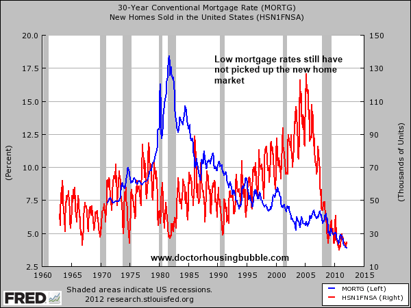 30 year and new home sales