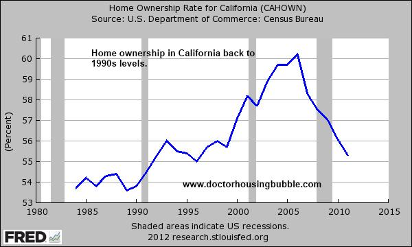 california home ownership