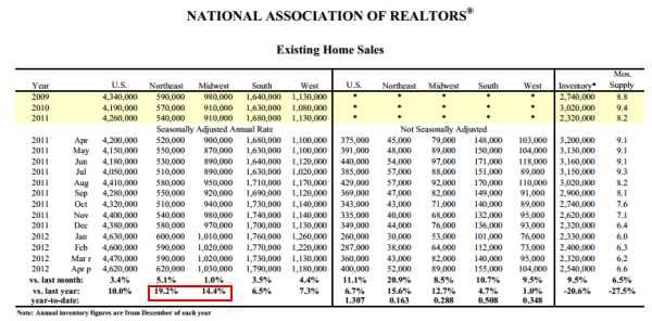 sales of homes