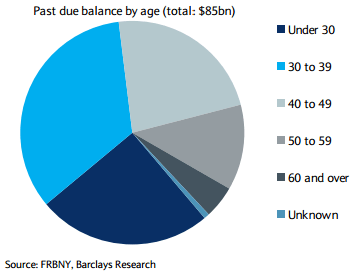 Past-due-balance-by-age