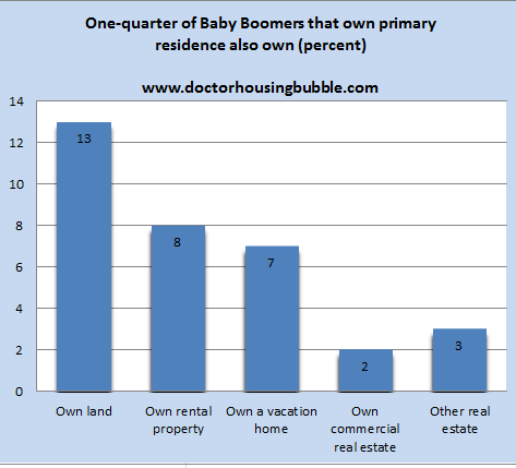 baby boomer real estate ownership