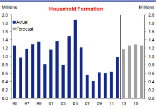 household formation