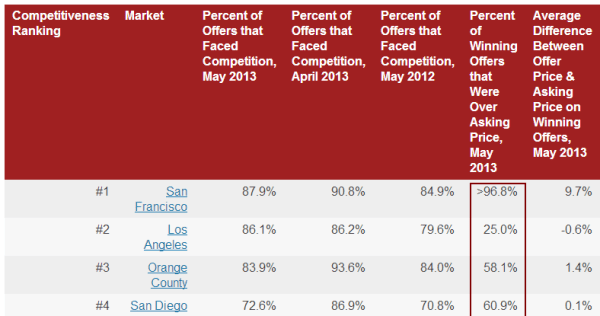 competition markets