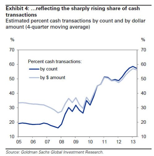 GS-housing-cash