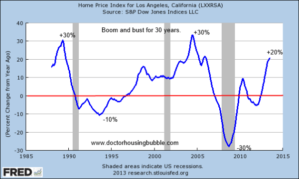 30 years of booms and busts for California real estate