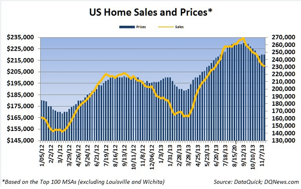 sales and price