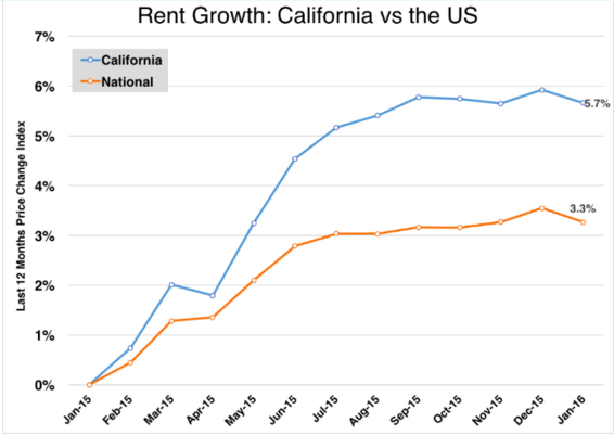 california rents