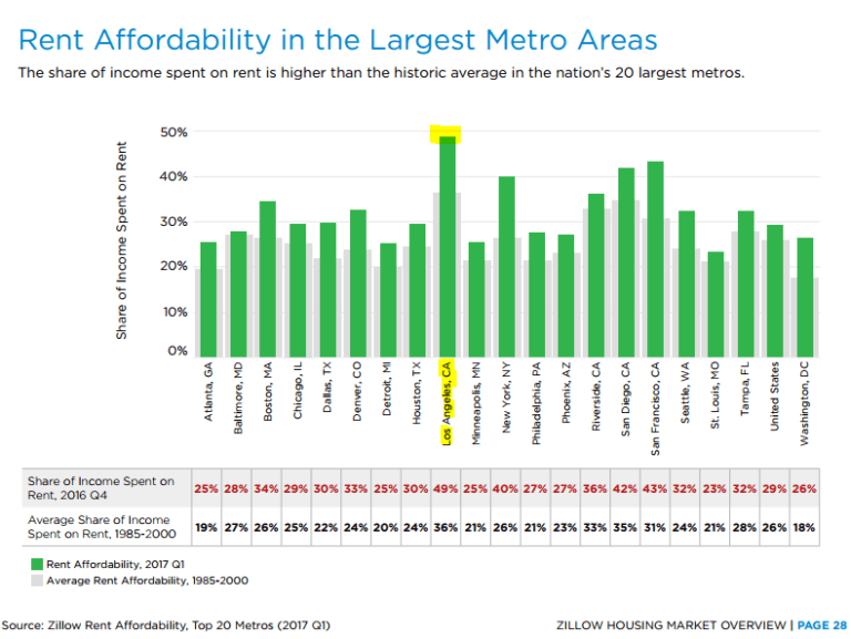 https://i0.wp.com/www.doctorhousingbubble.com/wp-content/uploads/2017/07/la-rents-768x577.png